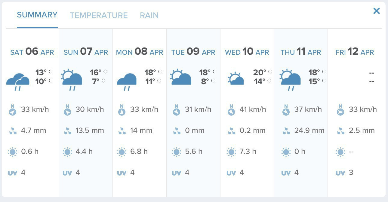 The forecast for the coming week suggests nearly 60mm rain will fall.