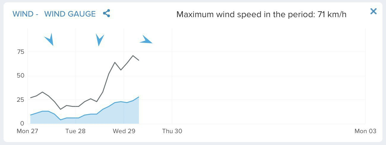 Chart showing maximum wind speed overnight of 71 kilometres per hour.