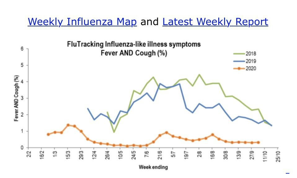 Graph showing extremely low numbers of cases of flu.