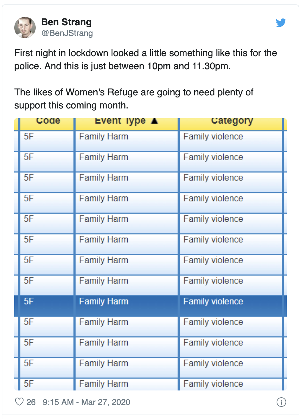 A tweet showing police family harm callouts.