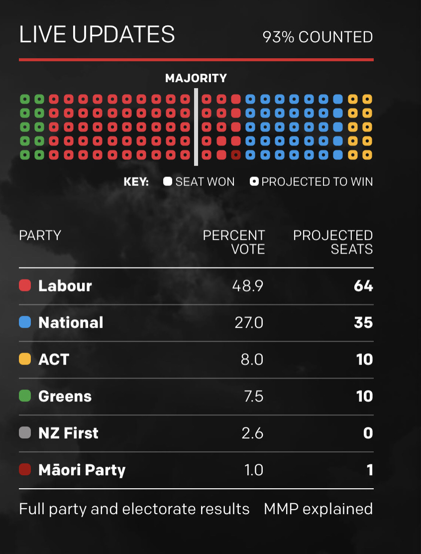 """Chart showing election results for parties as percentages and probable seats. """" /></p>    </section> </article>   <template id="""