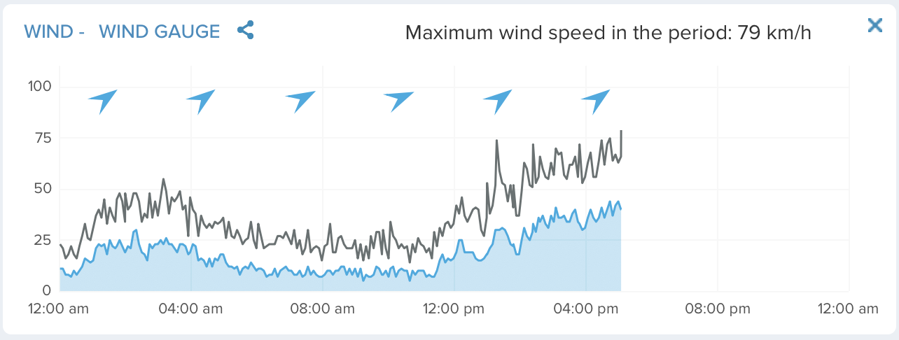 Chart showing wind gusts to as much as 79Kph.