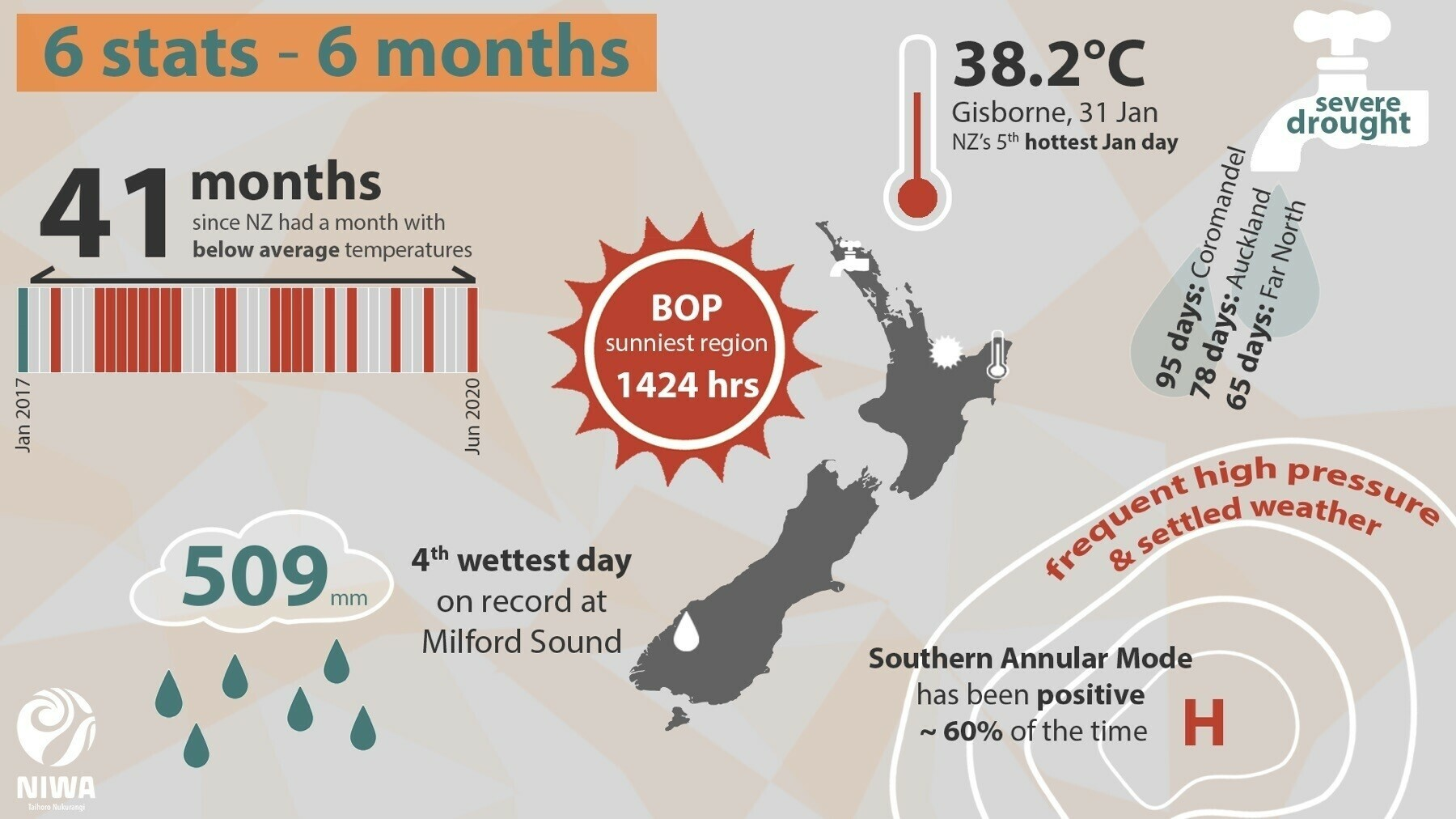 Image with key NZ weather stats.