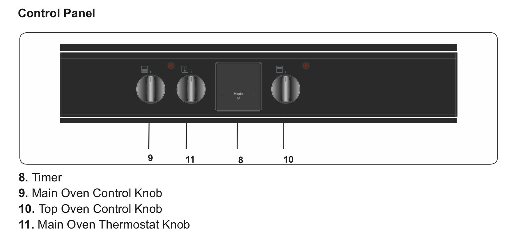 Diagram showing knobs and their uses, but the order is very mixed up.