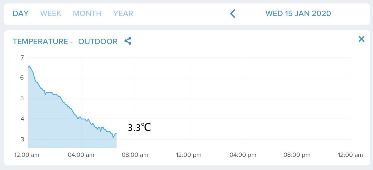 Temperature graph showing 3.3 degrees C.