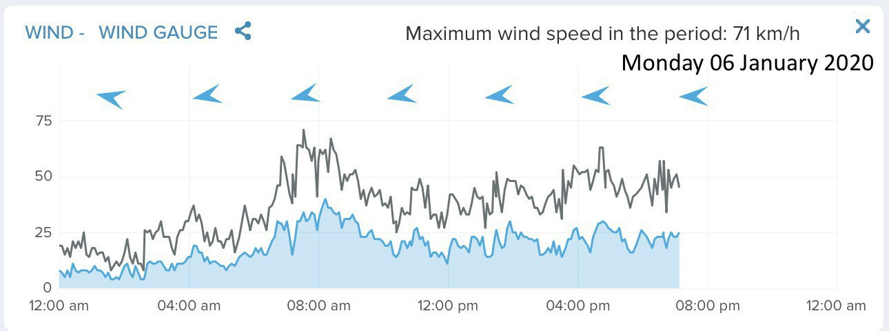 Graph showing it's been very windy today.