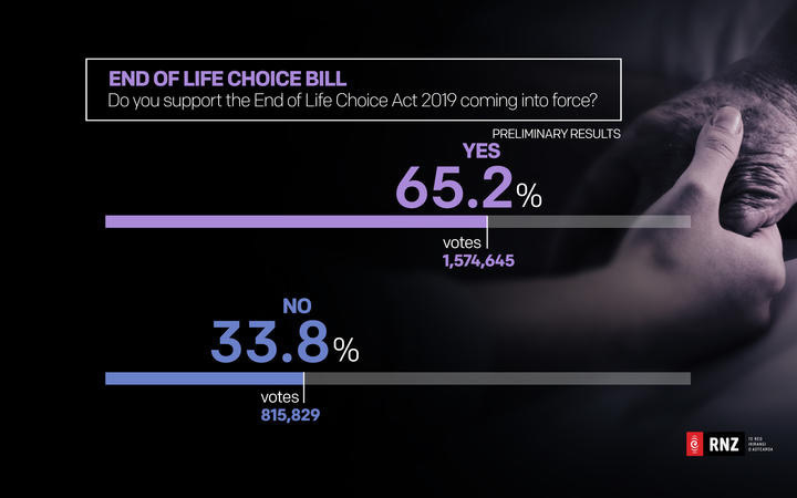 Vote distribution on the End of Life Choice Bill referendum.