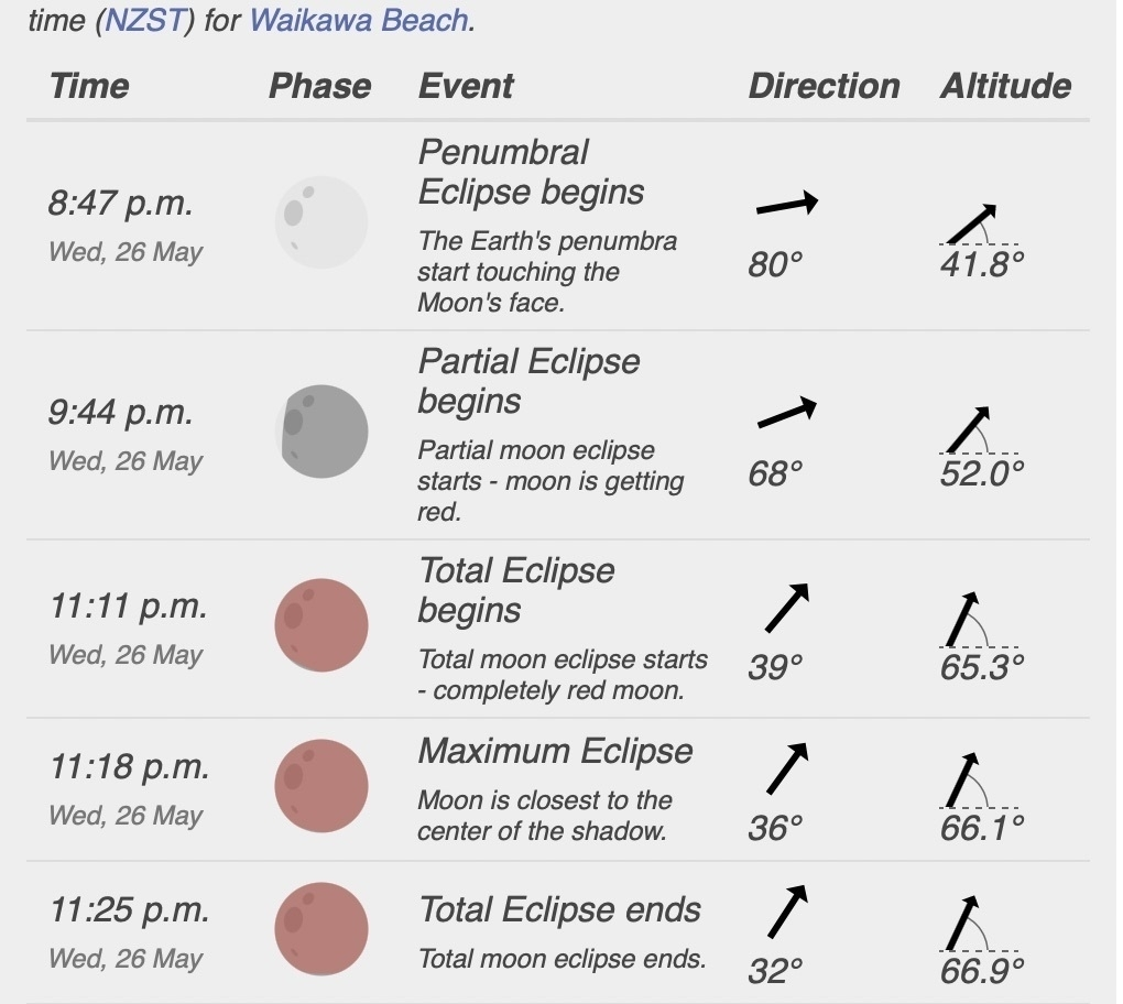 Screenshot showing best times to view the eclipse. Mainly aroound 11.30 pm.