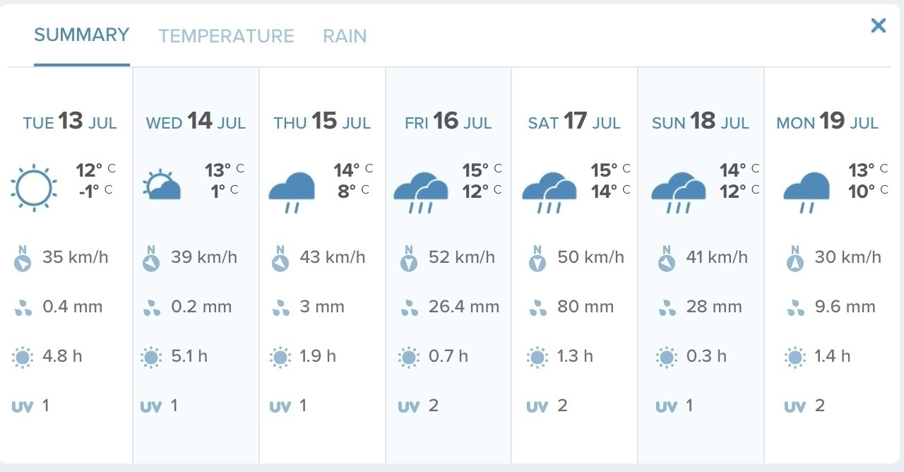 Forecast for the next 7 days showing 80 mm rain on one day alone.