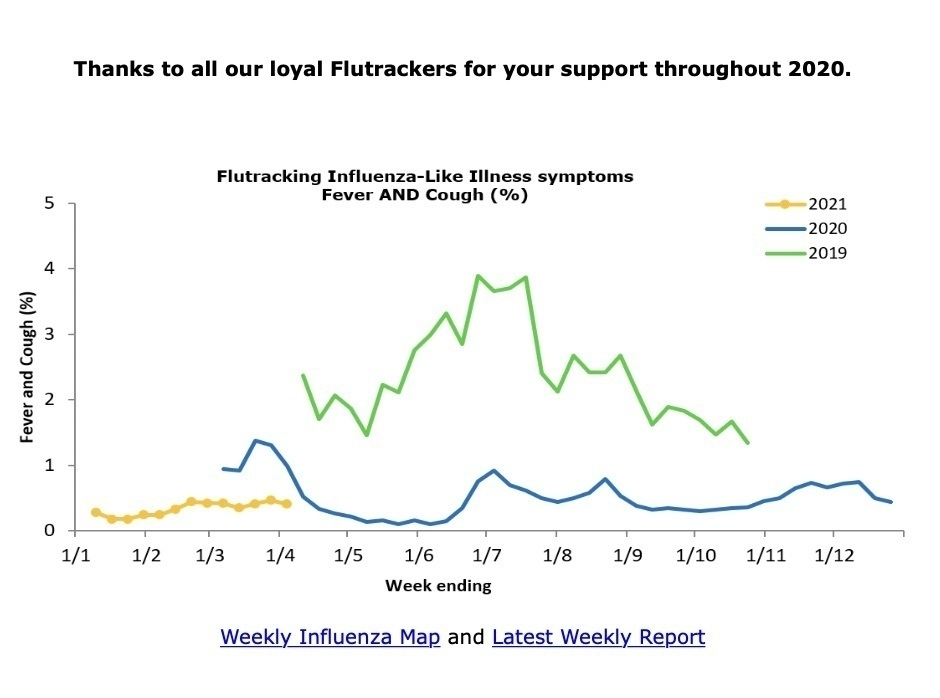 Flu tracking graph for the last 3 years.